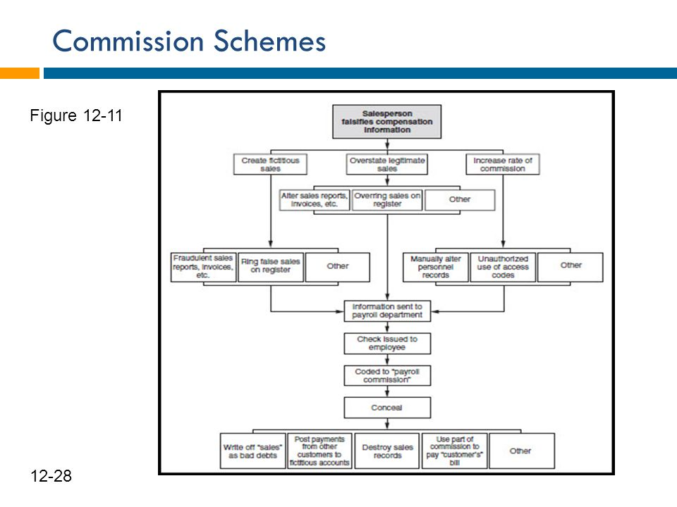 Commission Schemes Figure 12-11 12-28