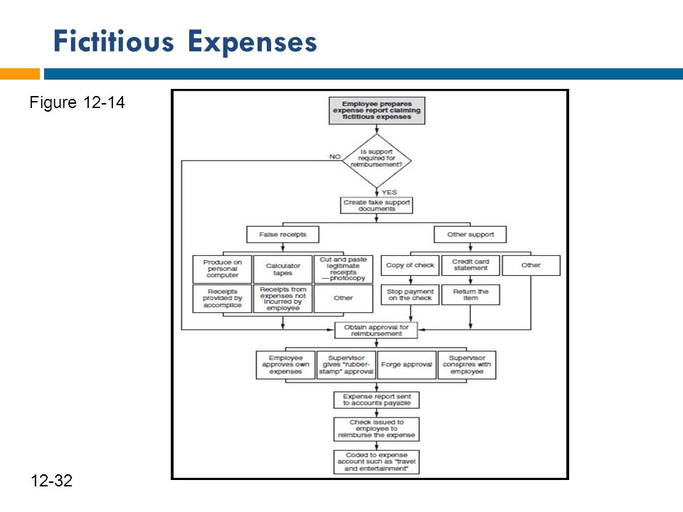 Fictitious Expenses Figure 12-14 12-32