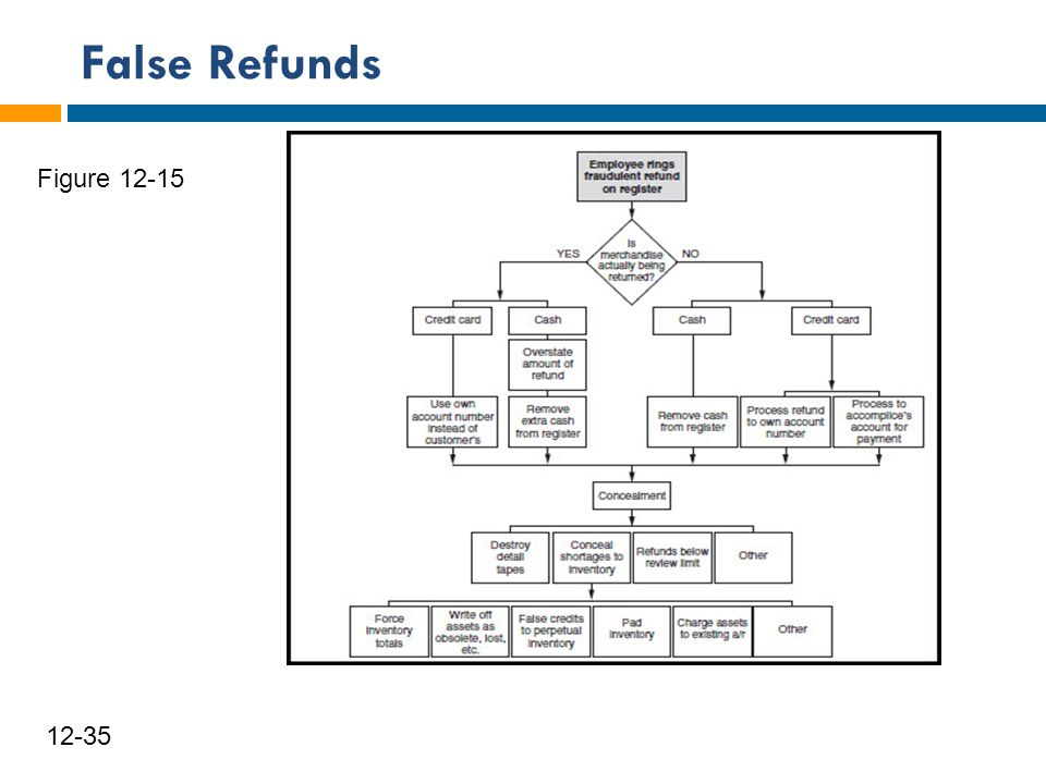 False Refunds Figure 12-15 12-35