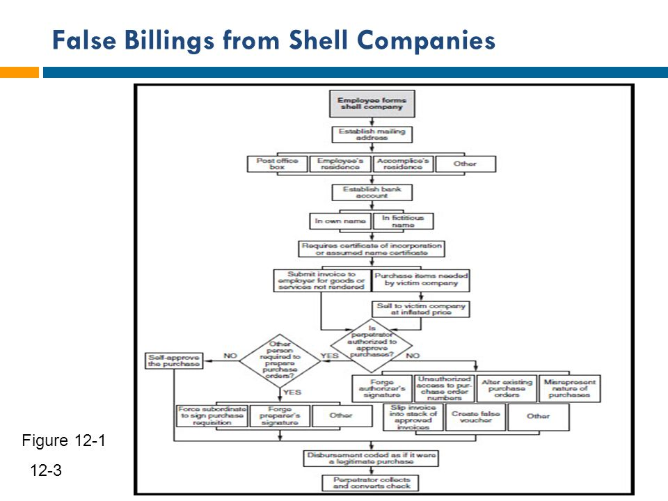 False Billings from Shell Companies