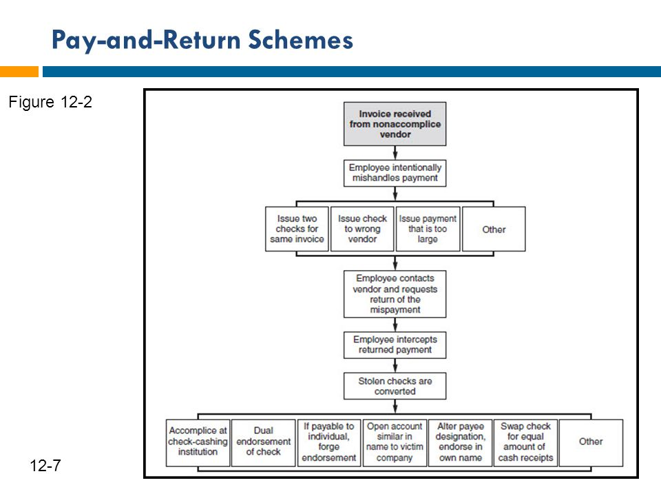 Pay-and-Return Schemes