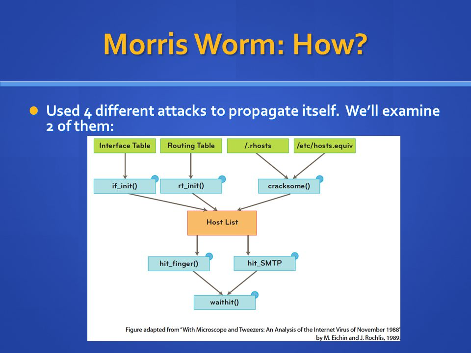 Morris Worm: How Used 4 different attacks to propagate itself. We'll examine 2 of them: