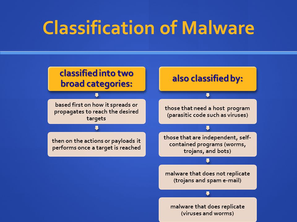 Classification of Malware