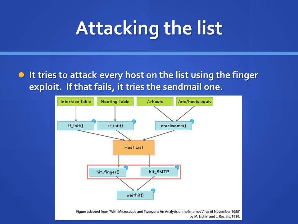 Attacking the list It tries to attack every host on the list using the finger exploit.