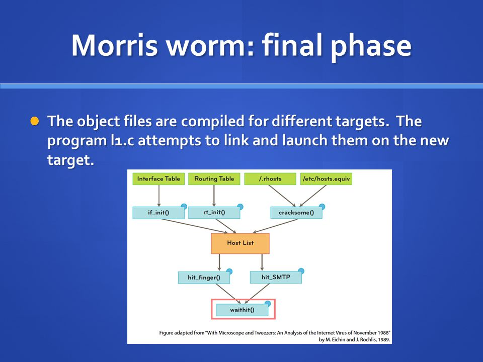 Morris worm: final phase