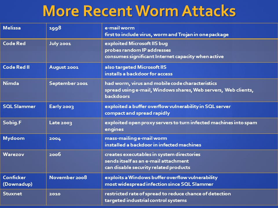 More Recent Worm Attacks