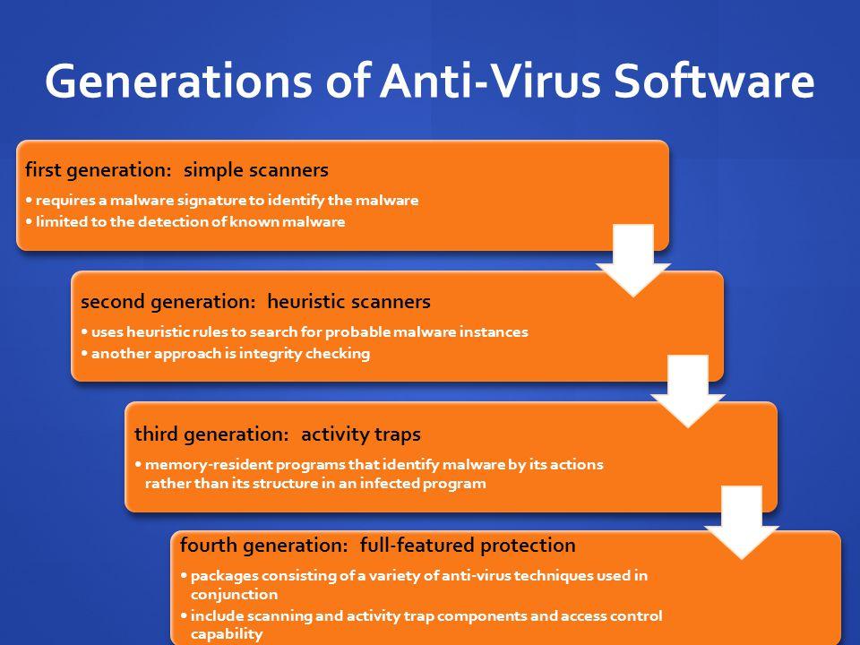 Generations of Anti-Virus Software