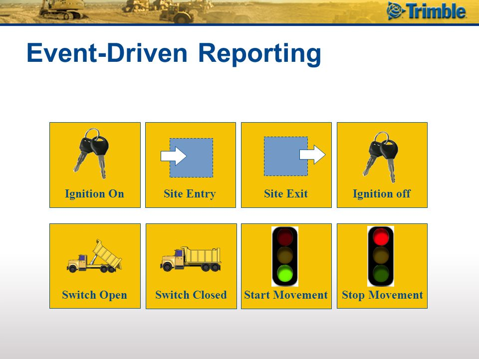 Event-Driven Reporting