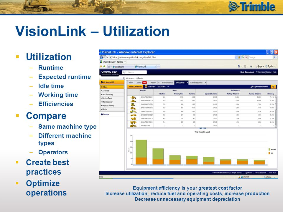 VisionLink – Utilization