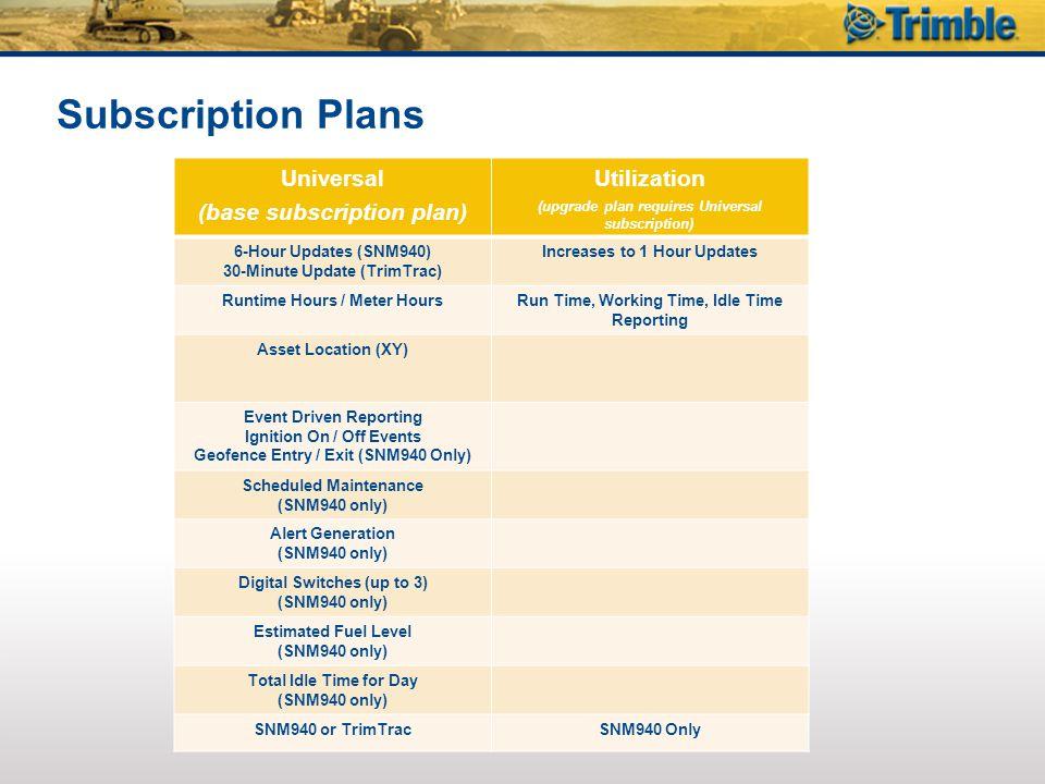 Subscription Plans Universal (base subscription plan) Utilization