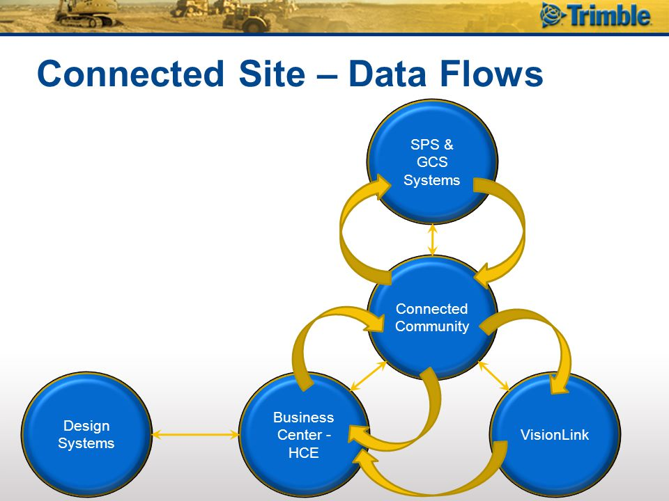 Connected Site – Data Flows