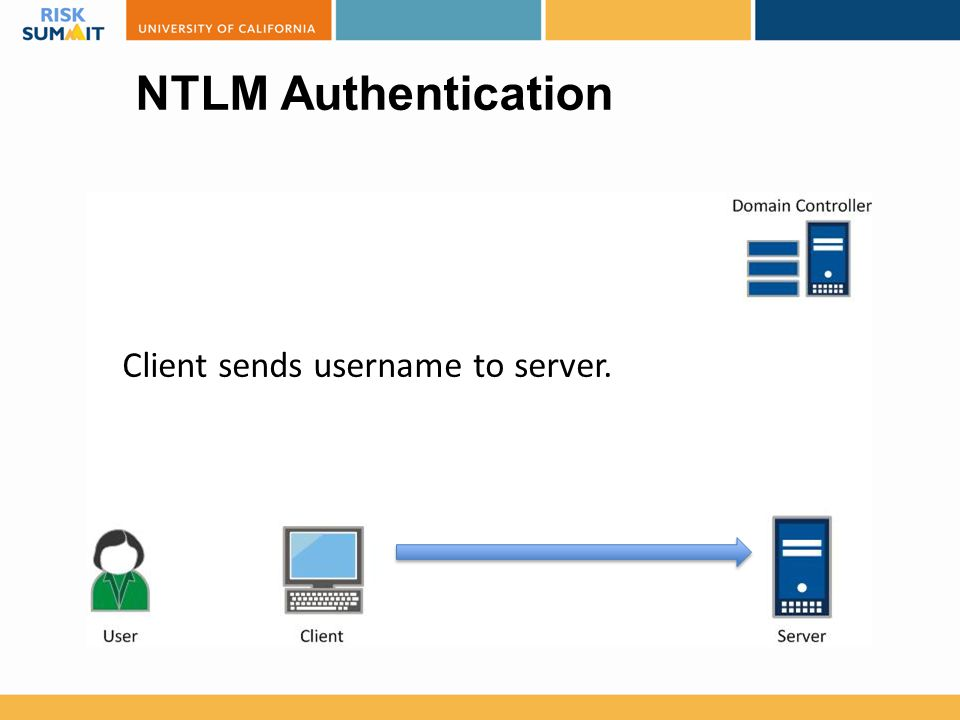 NTLM Authentication Client sends username to server.