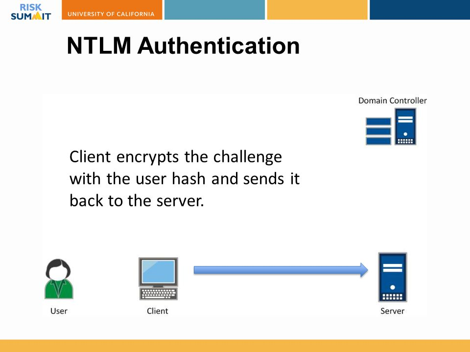NTLM Authentication Client encrypts the challenge with the user hash and sends it back to the server.