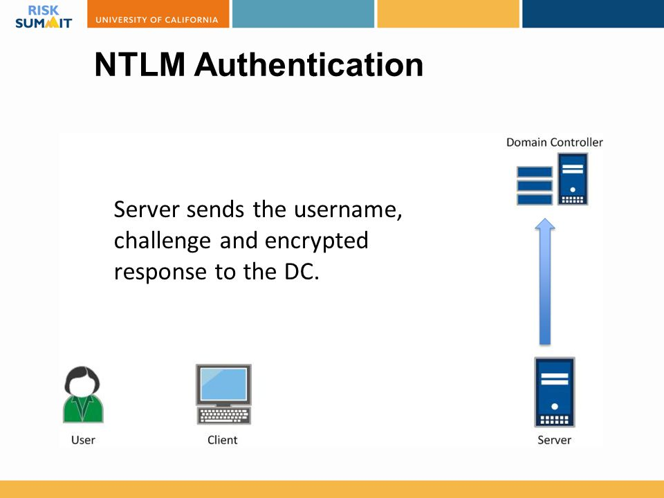 NTLM Authentication Server sends the username, challenge and encrypted response to the DC.