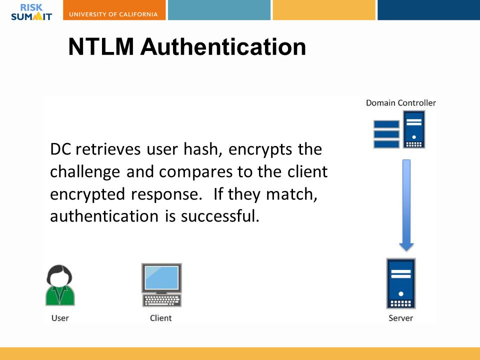 NTLM Authentication