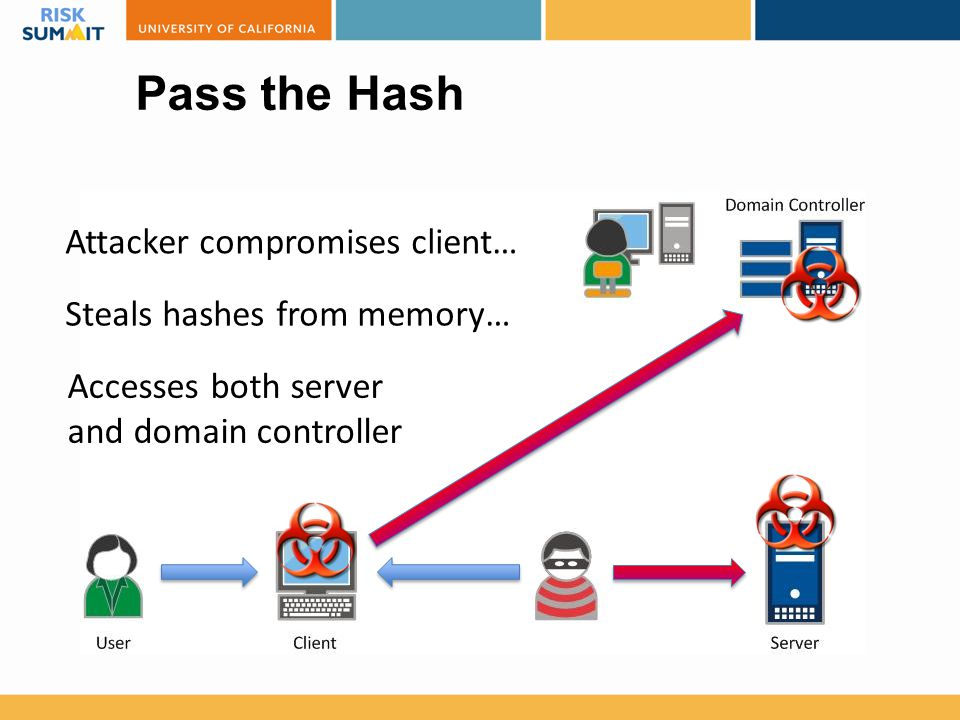 Pass the Hash Attacker compromises client… Steals hashes from memory…