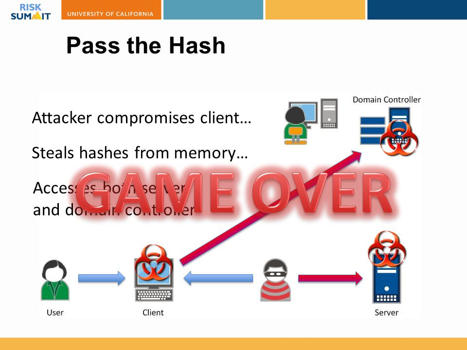 GAME OVER Pass the Hash Attacker compromises client…