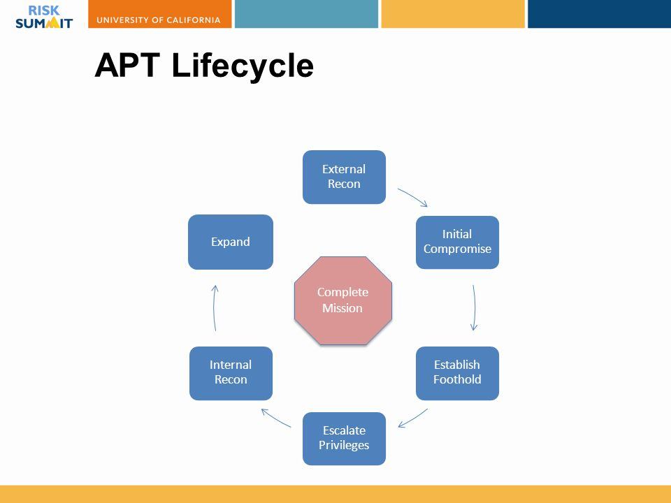 APT Lifecycle External Recon Initial Compromise Establish Foothold