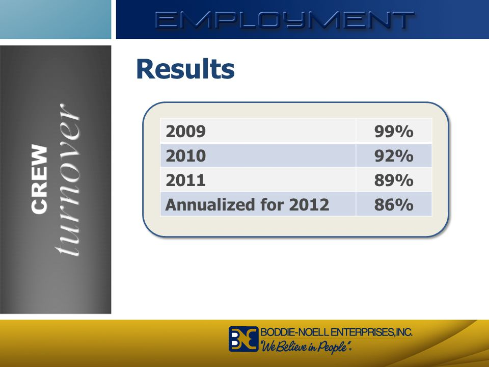 turnover Results CREW 2009 99% 2010 92% 2011 89% Annualized for 2012