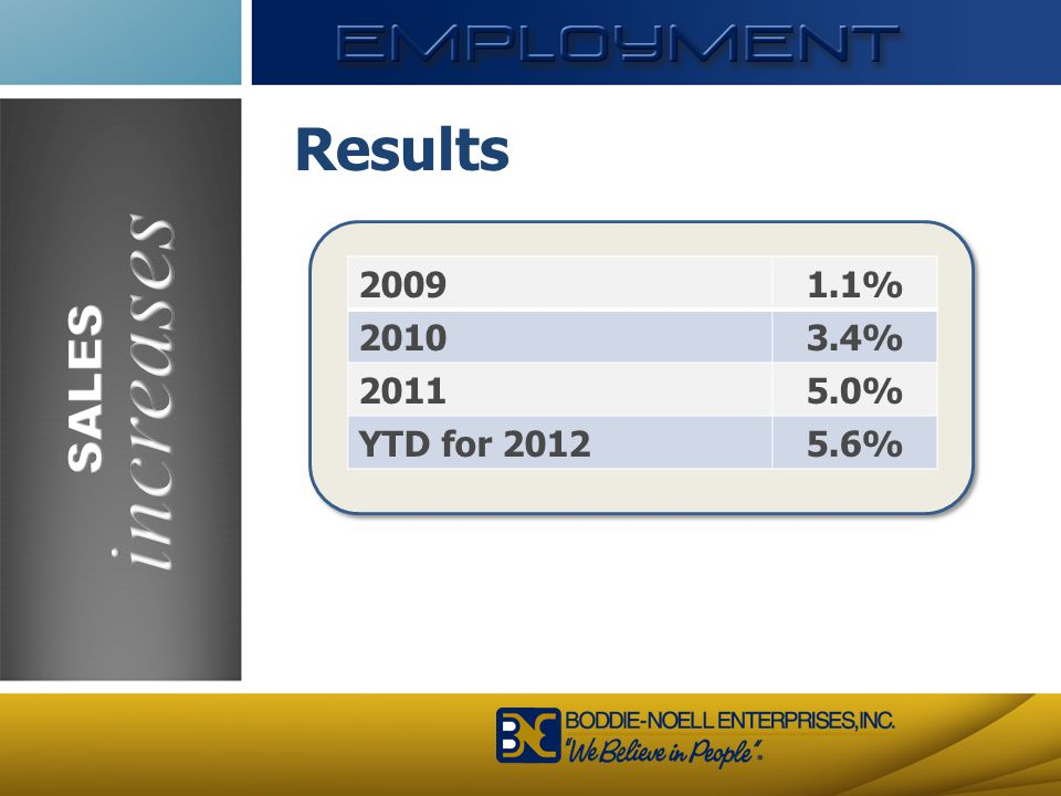 increases Results SALES 2009 1.1% 2010 3.4% 2011 5.0% YTD for 2012