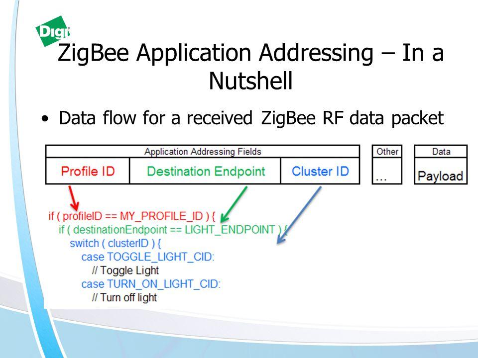 ZigBee Application Addressing – In a Nutshell