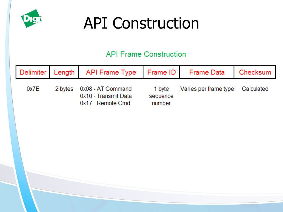 API Construction Graphic and unique slide for each 2min topic. 19