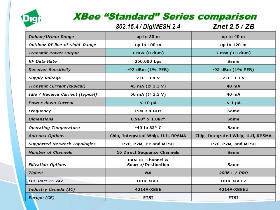 XBee Standard Series comparison