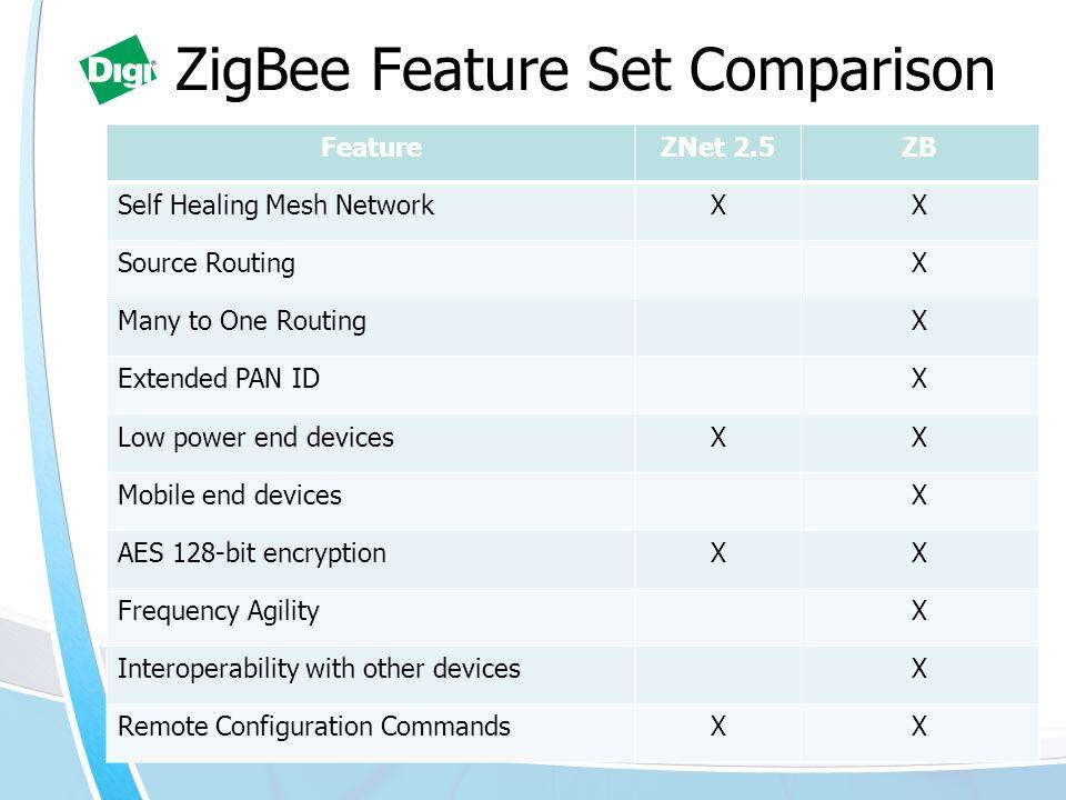 ZigBee Feature Set Comparison