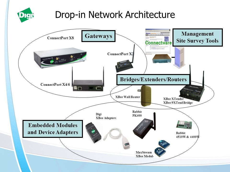 Drop-in Network Architecture