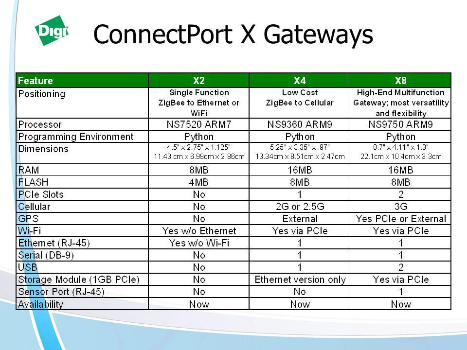 ConnectPort X Gateways
