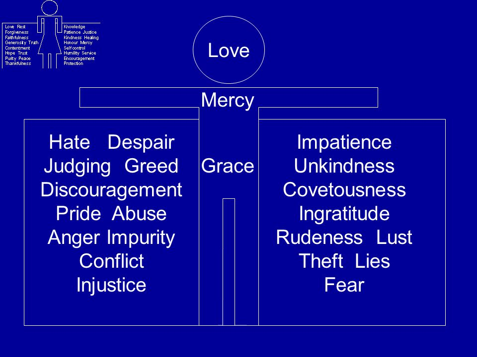 Love Mercy. Hate Despair Judging Greed Discouragement Pride Abuse Anger Impurity Conflict Injustice.