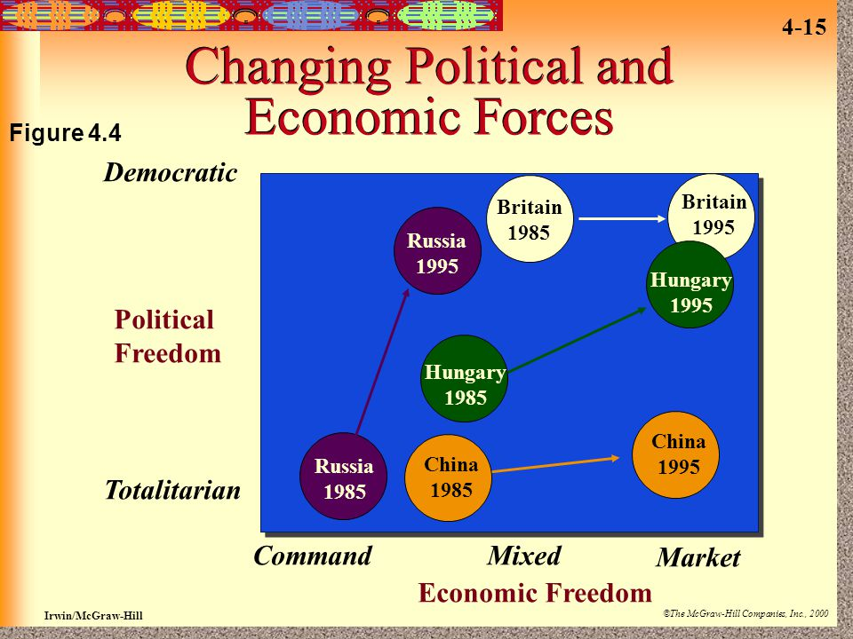 Changing Political and Economic Forces