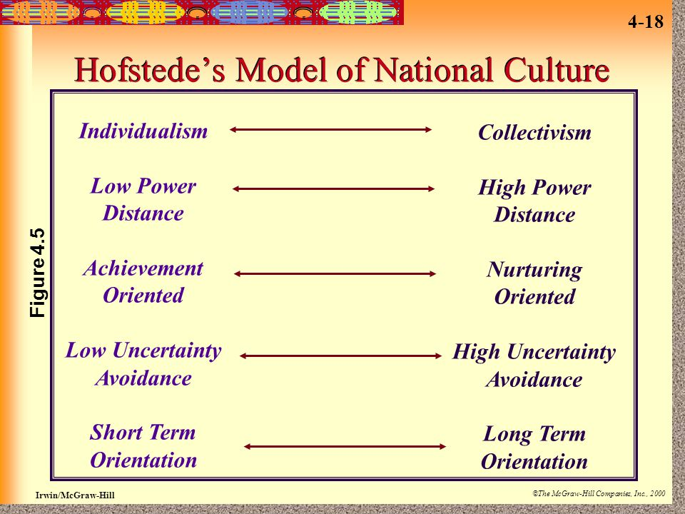 Hofstede's Model of National Culture