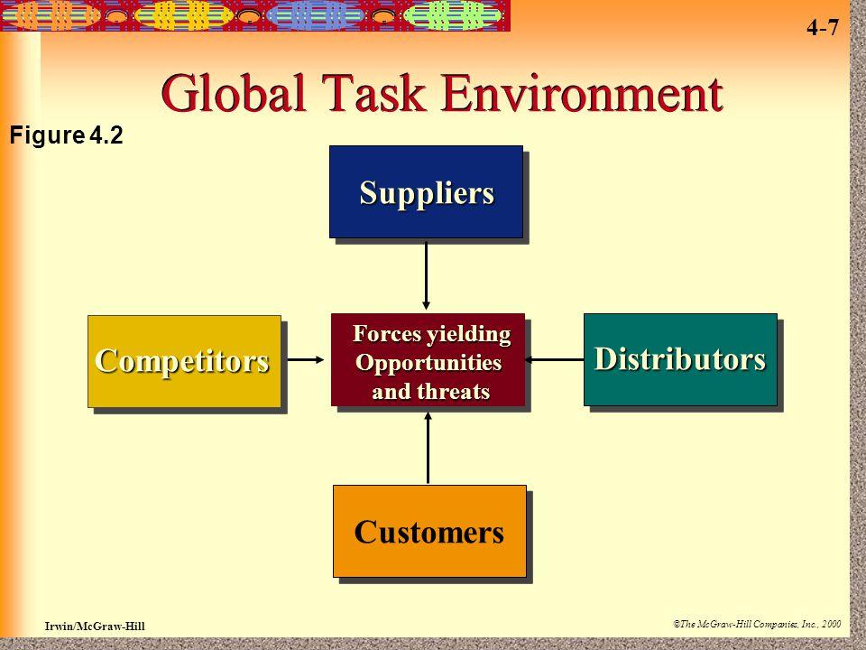 Global Task Environment
