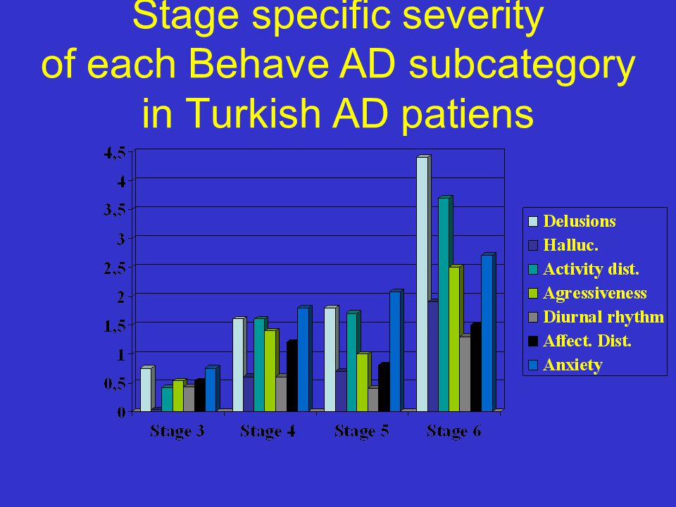 Stage specific severity of each Behave AD subcategory in Turkish AD patiens