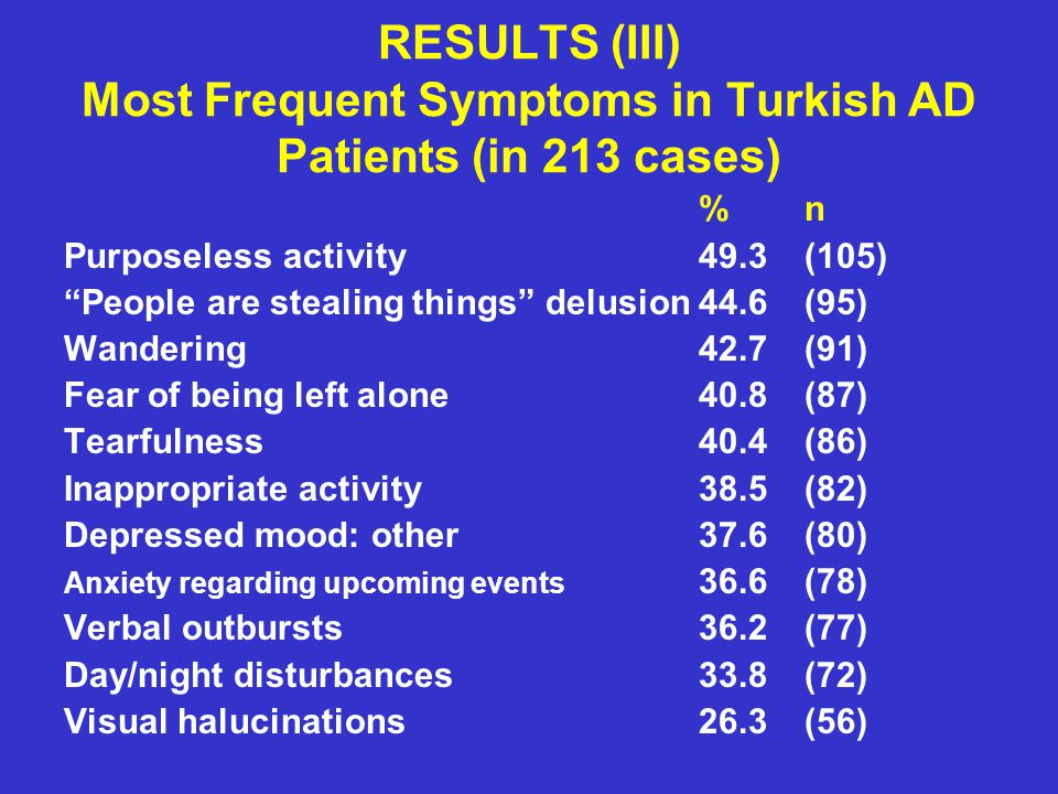 RESULTS (III) Most Frequent Symptoms in Turkish AD Patients (in 213 cases)