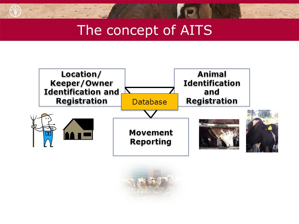 The concept of AITS Location/ Keeper/Owner Identification and Registration. Animal Identification and Registration.