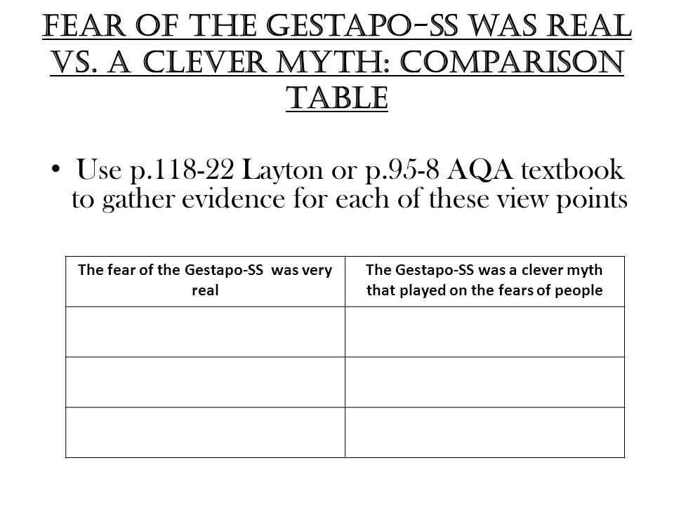 Fear of the Gestapo-SS was real vs. a clever myth: comparison table