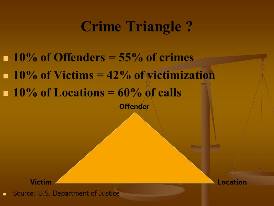 Crime Triangle 10% of Offenders = 55% of crimes