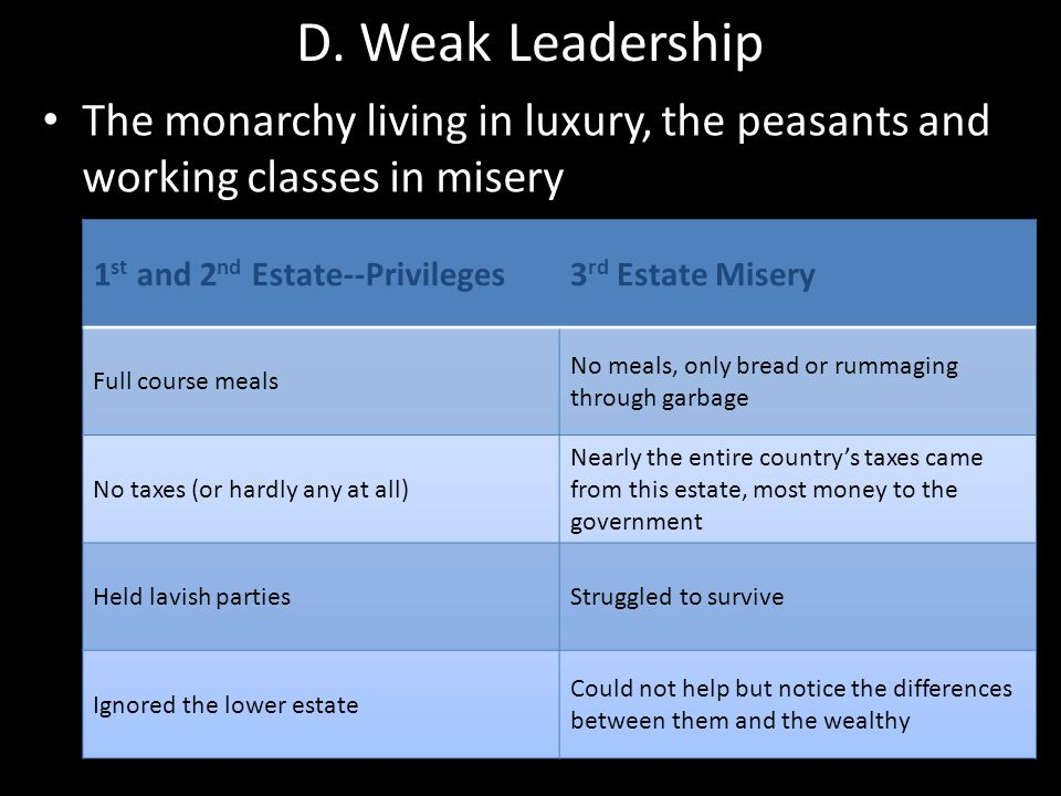 D. Weak Leadership The monarchy living in luxury, the peasants and working classes in misery. 1st and 2nd Estate--Privileges.