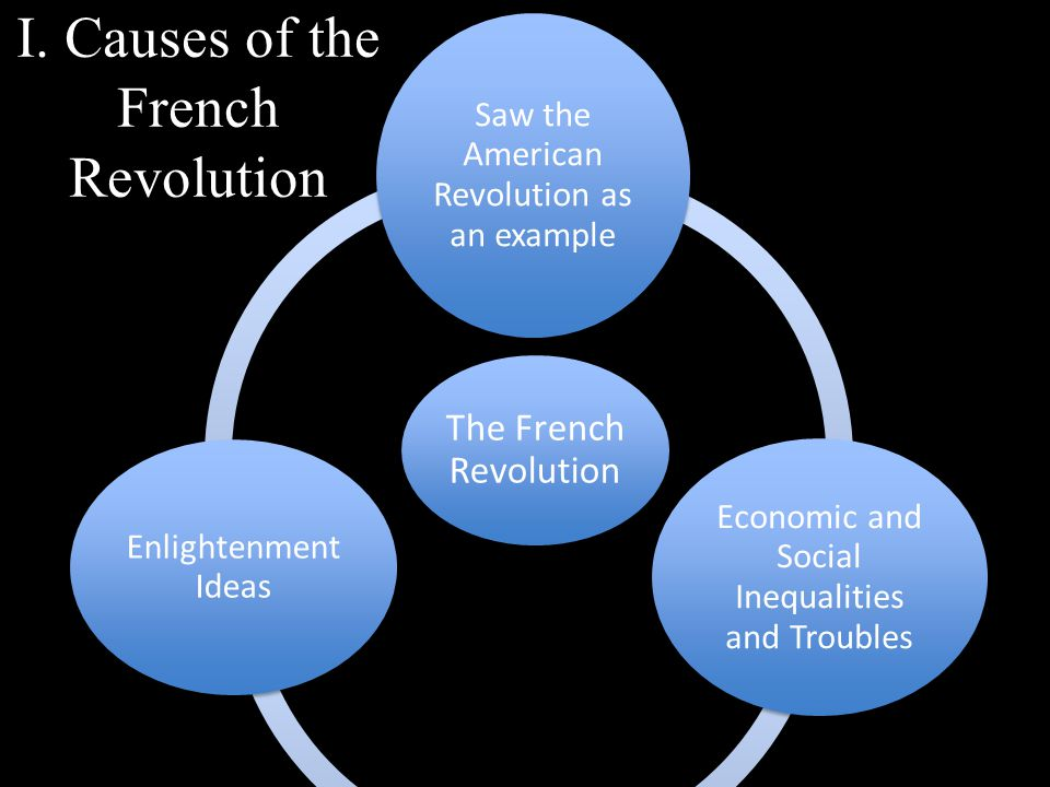 I. Causes of the French Revolution