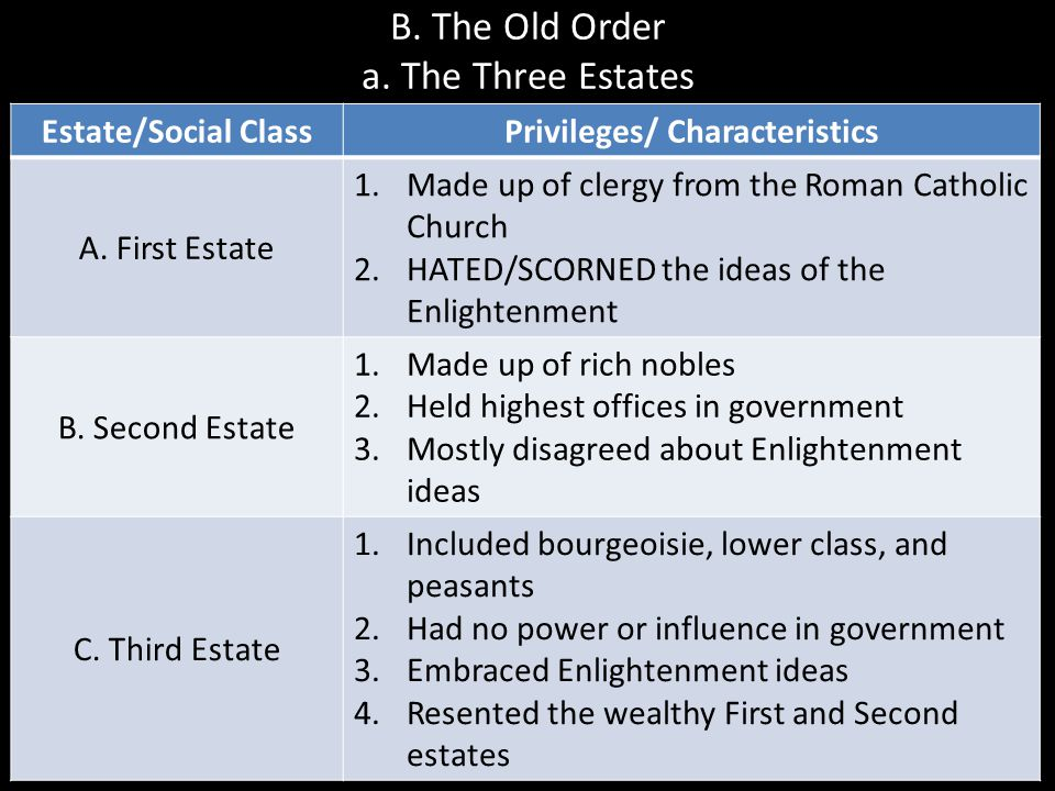 B. The Old Order a. The Three Estates