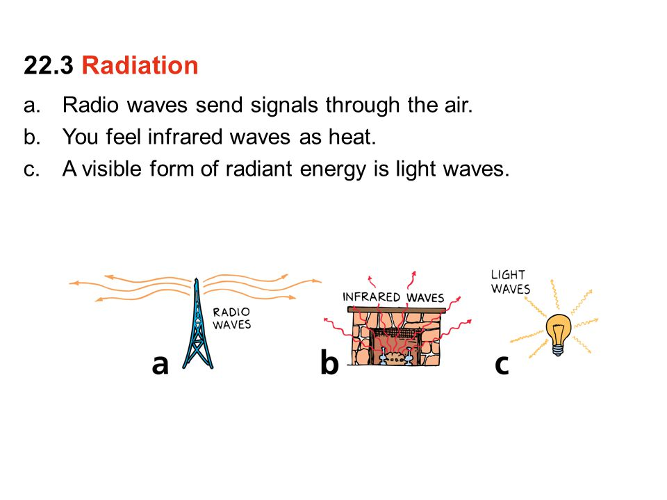 22.3 Radiation Radio waves send signals through the air.