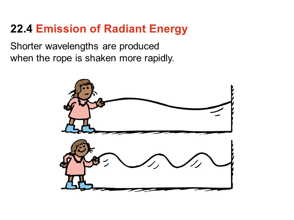 22.4 Emission of Radiant Energy