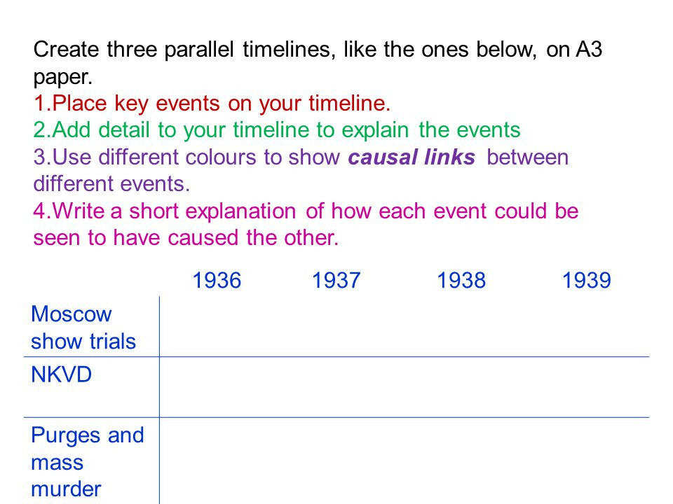 Create three parallel timelines, like the ones below, on A3 paper.