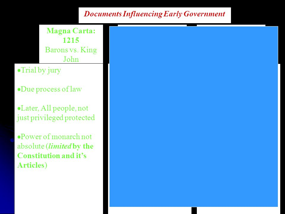 Documents Influencing Early Government English Bill of Rights: 1688