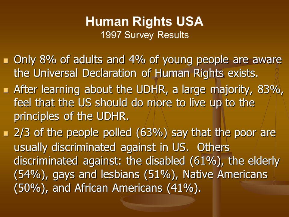 Human Rights USA 1997 Survey Results