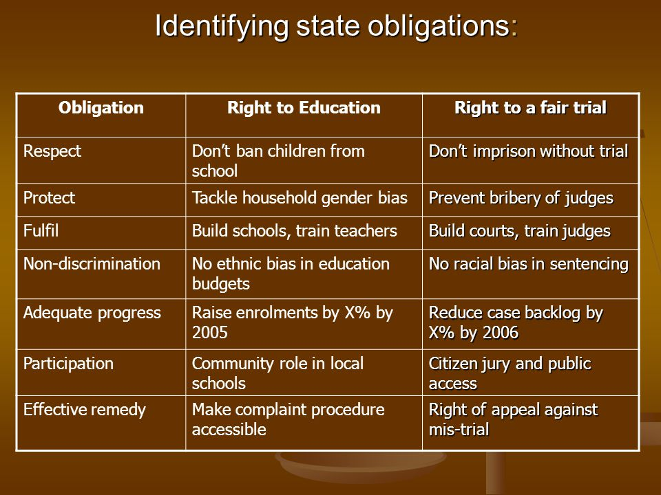 Identifying state obligations:
