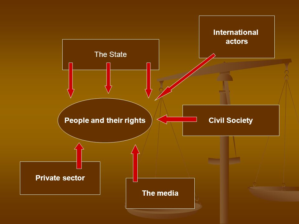 People and their rights