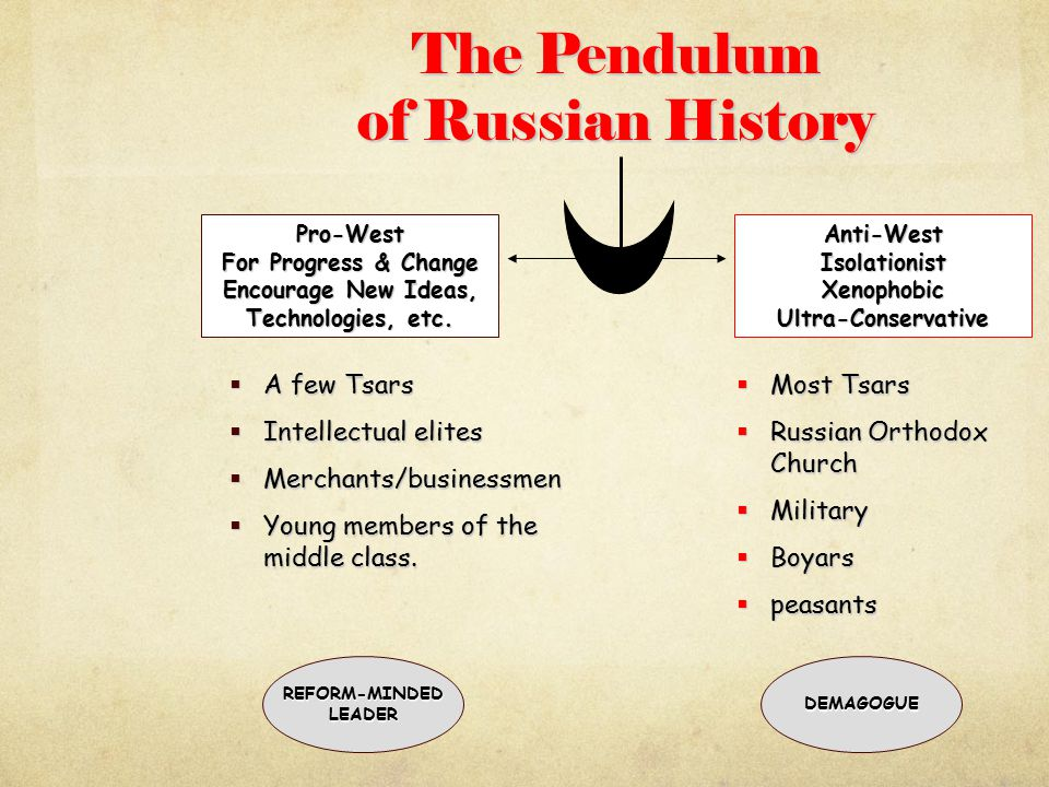 The Pendulum of Russian History